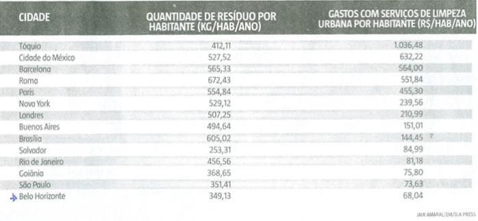 Fonte: Estado de Minas